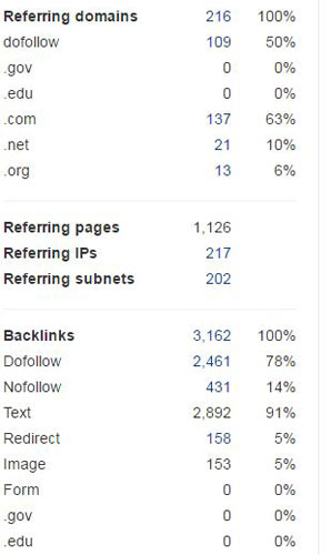 Backlink Types