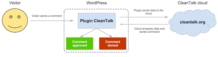 CleanTalk WordPress Plugin Review